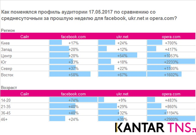 Ukrainian Facebook audience grew by 35% after blocking of Russian social networks 02