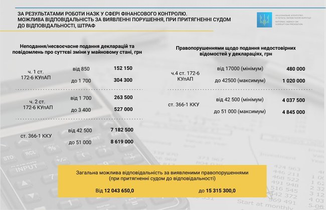 Officials provide inaccurate data on total amount of UAH 8.6 bln in e-declarations, - NACP 03