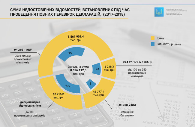 Officials provide inaccurate data on total amount of UAH 8.6 bln in e-declarations, - NACP 02