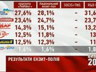 Exit Polls: Opposition Parties Get More Than 50%. VIDEO