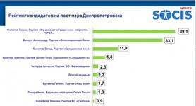 UKROP Party leads, Filatov wins mayoral race in Dnipropetrovsk – SOCIS exit poll