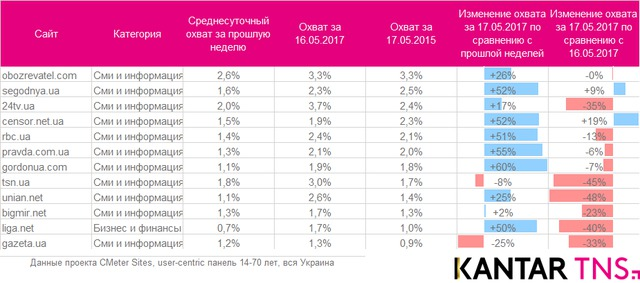 Ukrainian Facebook audience grew by 35% after blocking of Russian social networks 03
